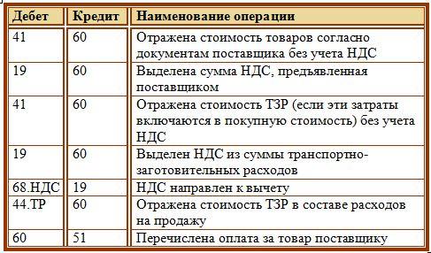 Бухгалтерские проводки по покупке товаров и услуг вакансии главного бухгалтера в иваново
