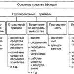 Классификация и структура основных фондов (средств) предприятия