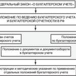 Нормативное регулирование бухгалтерского учета. уровни
