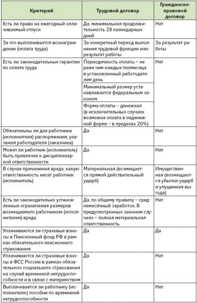 Отличие гражданско правового договора от трудового: трудовой договор и гражданско-правовой договор (договор ГПХ)
