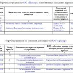 Журнал регистрации приказов по основной деятельности. образец 2018 года